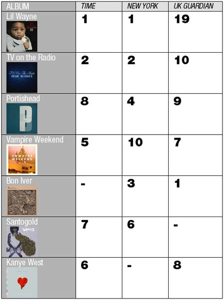 mojo-photo-albumchart2.jpg