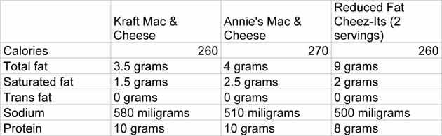 Kraft Mac & Cheese Is Nutritionally