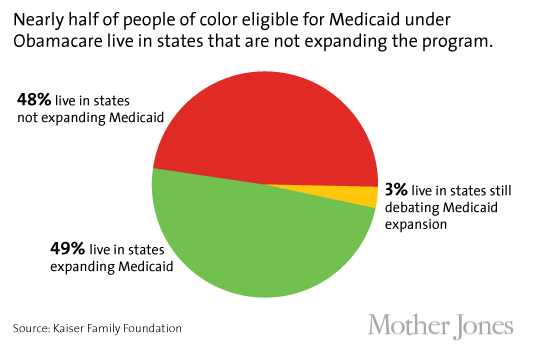how to know if you are eligible for medicaid