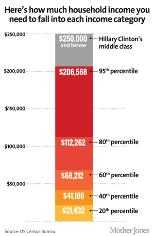 "Highest Tax Bracket >> Hillary Clinton's Strange Definition of ""Middle Class ..."
