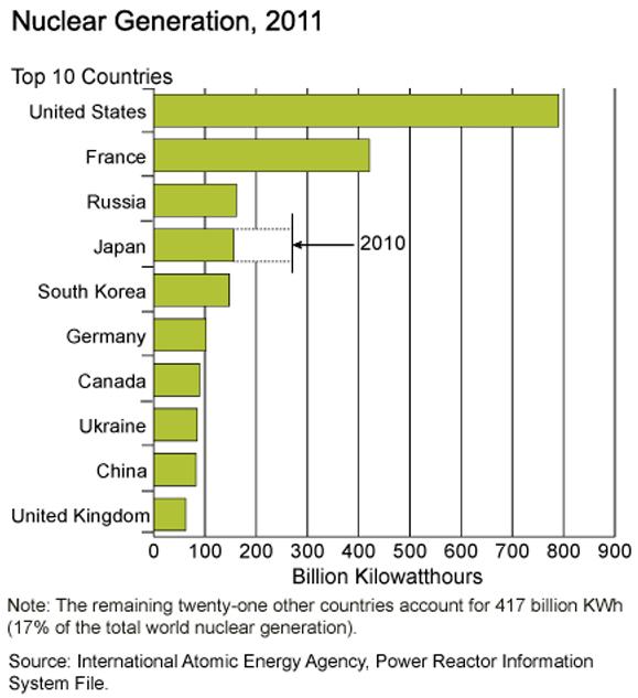 Courtesy Us Energy Information Association