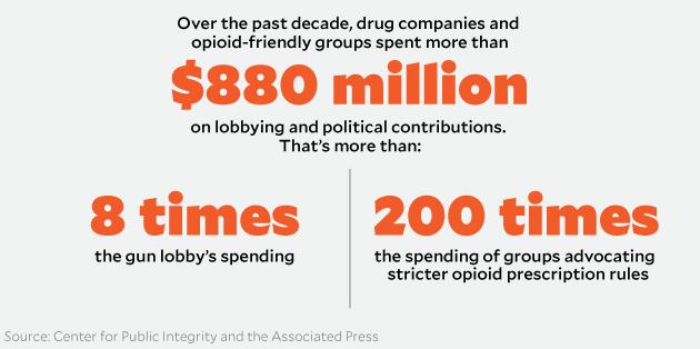 Image result for politics funded drug companies