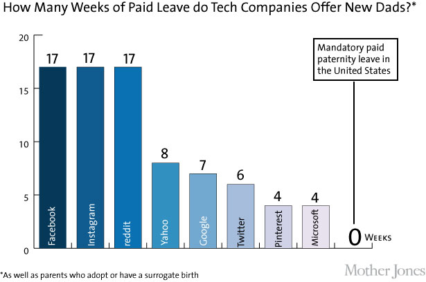 Can Facebook and Reddit Fix America's Maternity Leave ...