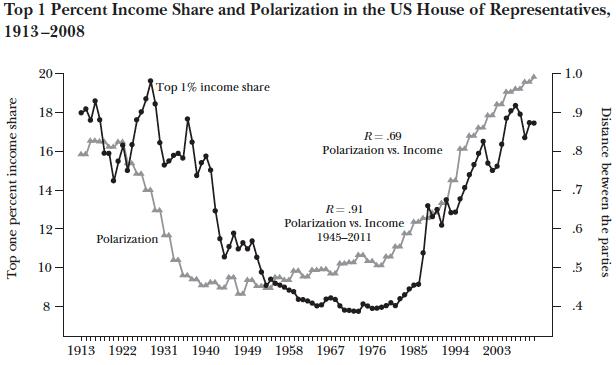 chart washington gridlock linked to income inequality