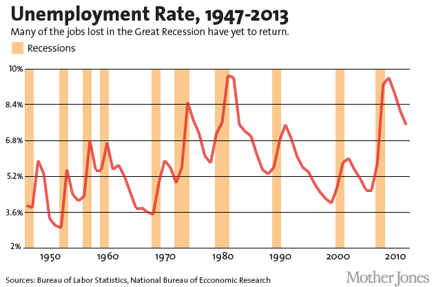 what year had the highest unemployment rate