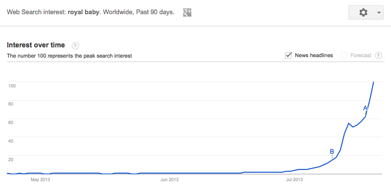 Royal Baby google trends