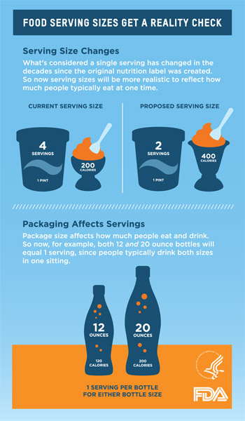 Serving size infographic
