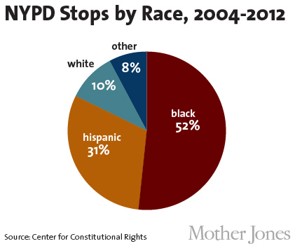 an overview of police brutality incidents in nypd However, probably only a small percentage of incidents are captured on video by onlookers, and many incidents of police brutality have no witnesses what the videos reveal is that a large percentage of police move with alacrity to assault the public.