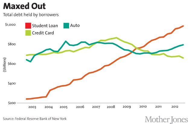 The Student Loan Debt Crisis in 9 Charts – Mother Jones