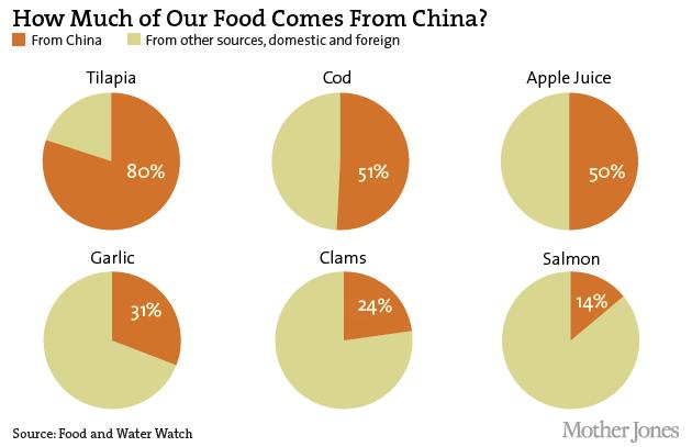 What Food Items Do Australia Trade