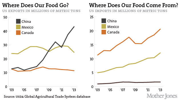 Fast Food In Australia Imports And Exports