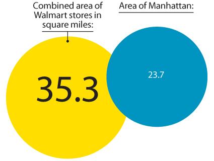 Charts Just How Big Is Walmart Mother Jones